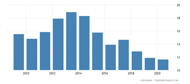 portugal merchandise exports to developing economies outside region percent of total merchandise exports wb data