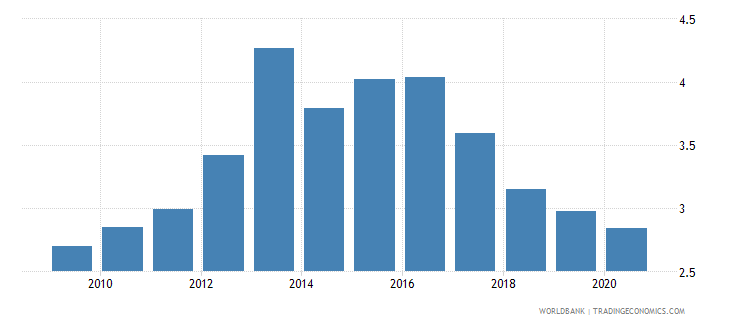 portugal merchandise exports to economies in the arab world percent of total merchandise exports wb data