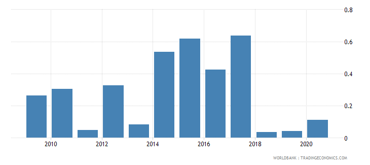 portugal merchandise imports by the reporting economy residual percent of total merchandise imports wb data