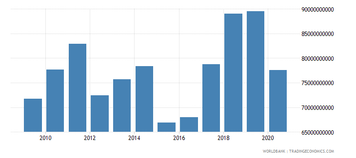 portugal merchandise imports by the reporting economy us dollar wb data
