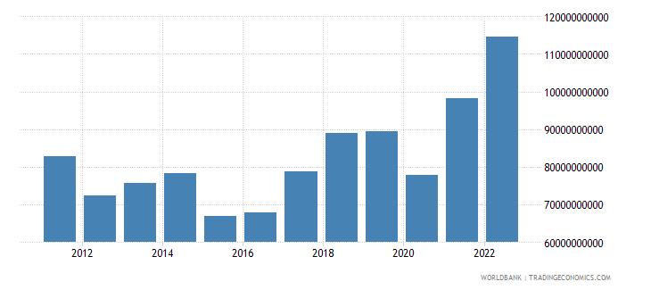 portugal merchandise imports us dollar wb data