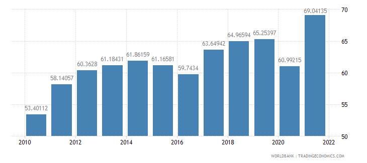 portugal merchandise trade percent of gdp wb data