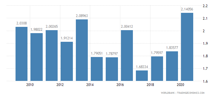 portugal military expenditure percent of gdp wb data