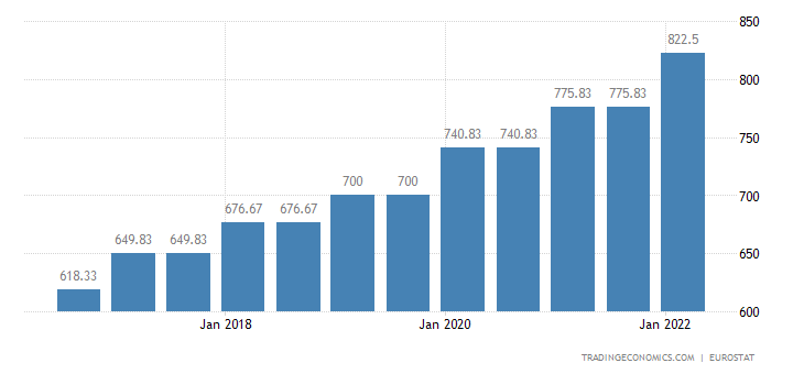 Portugal Gross Minimum Monthly Wage