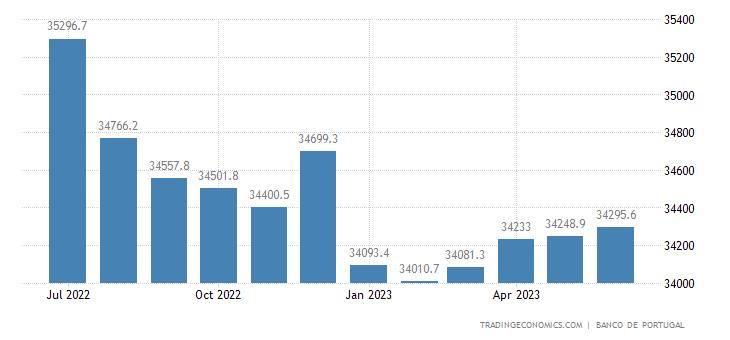 Portugal Money Supply M0