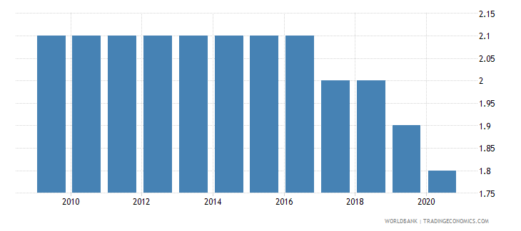 portugal mortality rate neonatal per 1 000 live births wb data