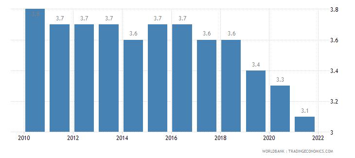 portugal mortality rate under 5 per 1 000 wb data
