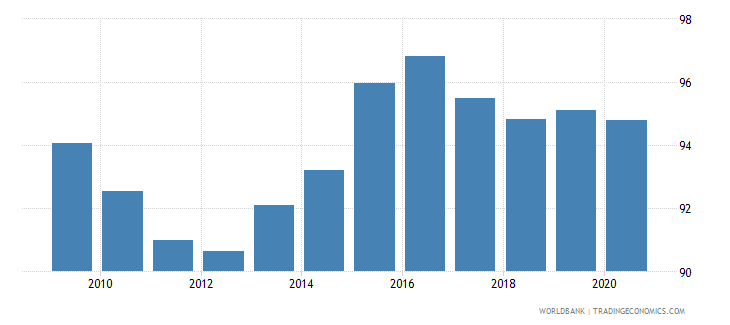 portugal net barter terms of trade index 2000  100 wb data