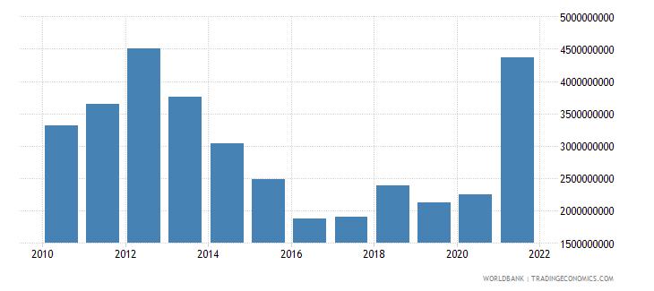 portugal net capital account bop us dollar wb data