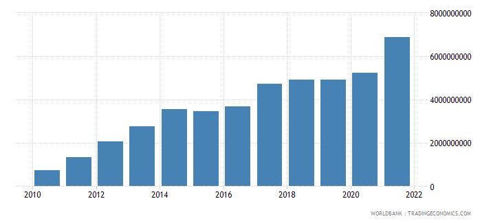 portugal net current transfers bop us dollar wb data