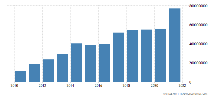 portugal net current transfers from abroad us dollar wb data