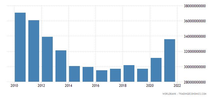 portugal net domestic credit current lcu wb data