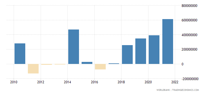 portugal net errors and omissions adjusted bop us dollar wb data