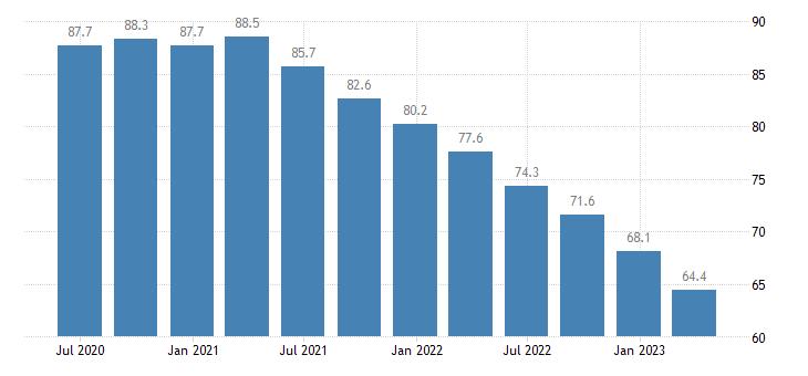 portugal net external debt eurostat data