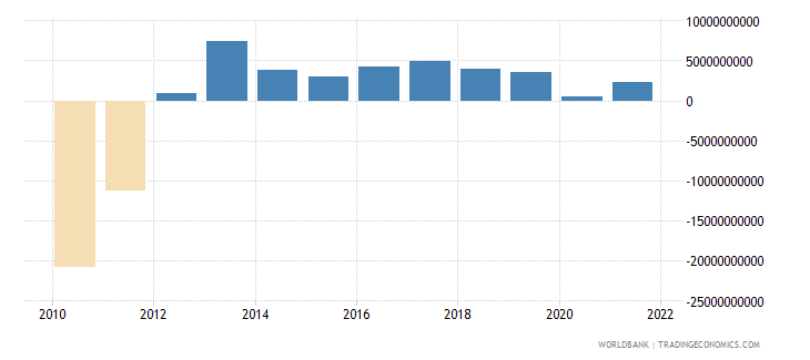 portugal net financial account bop current us$ wb data