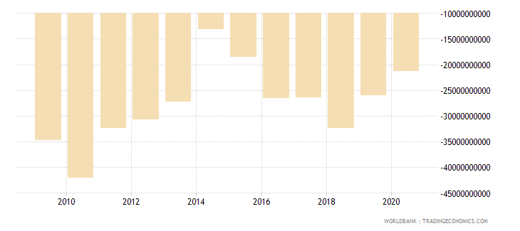 portugal net foreign assets current lcu wb data