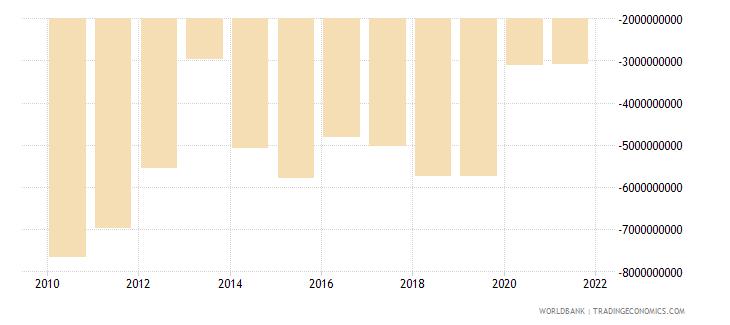 portugal net income bop us dollar wb data