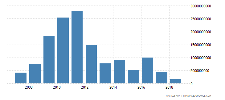 portugal net incurrence of liabilities total current lcu wb data