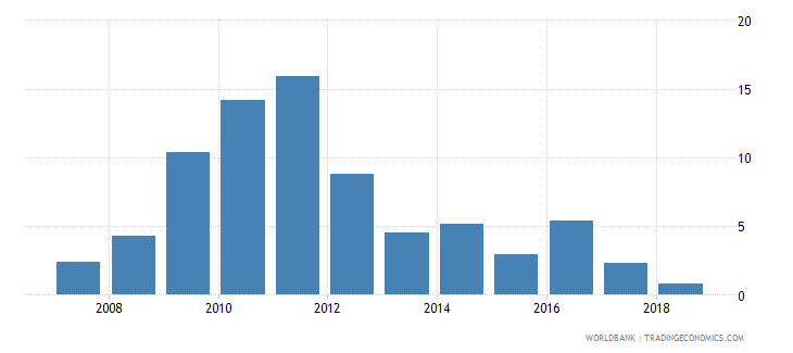 portugal net incurrence of liabilities total percent of gdp wb data