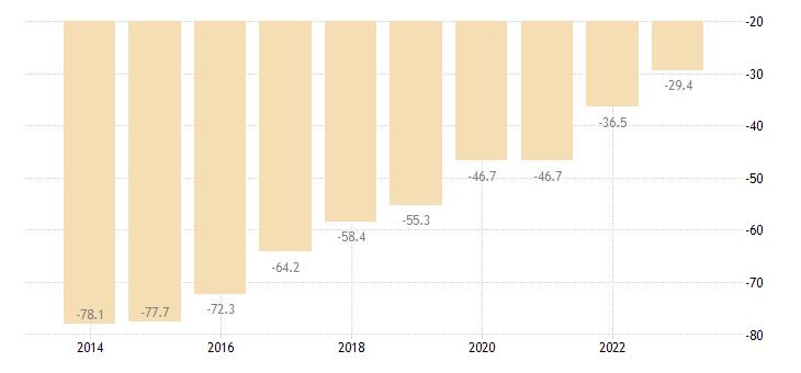 portugal net international investment position excluding non defaultable instruments eurostat data