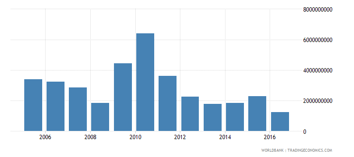 portugal net investment in nonfinancial assets current lcu wb data