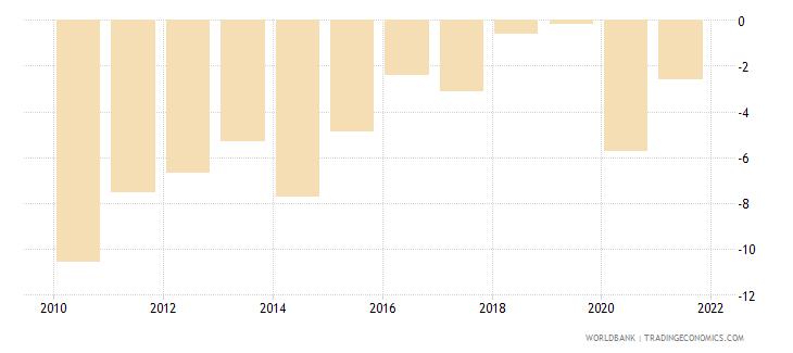 portugal net lending   net borrowing  percent of gdp wb data