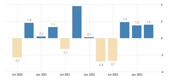 portugal net lending borrowing current capital account eurostat data