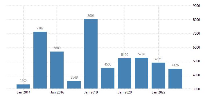 portugal net lending net borrowing financial corporations eurostat data