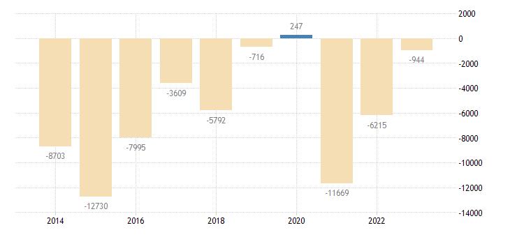 portugal net lending net borrowing general gov eurostat data