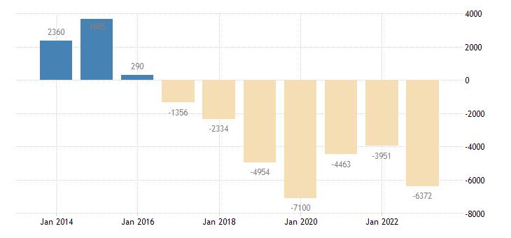 portugal net lending net borrowing non financial corporations eurostat data