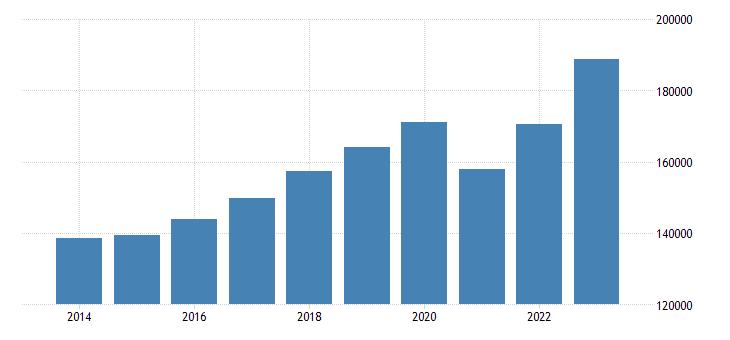 portugal net national income eurostat data