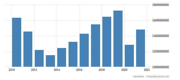 portugal net taxes on products constant lcu wb data