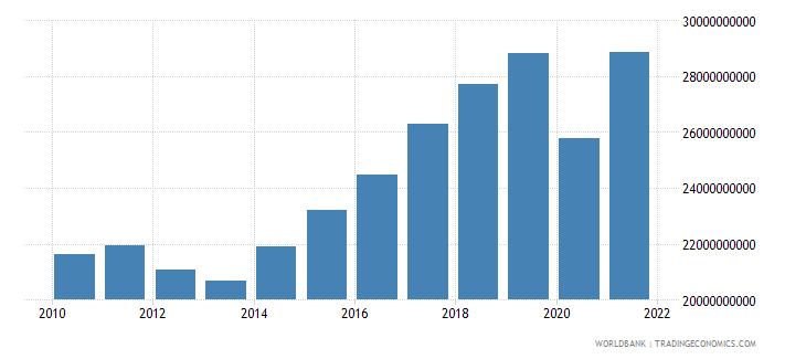 portugal net taxes on products current lcu wb data