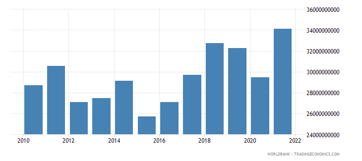 portugal net taxes on products us dollar wb data