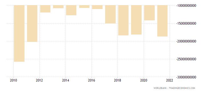 portugal net trade in goods bop us dollar wb data