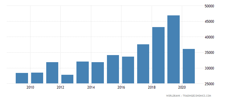 portugal new businesses registered number wb data