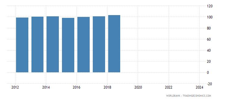 portugal nominal effecive exchange rate wb data