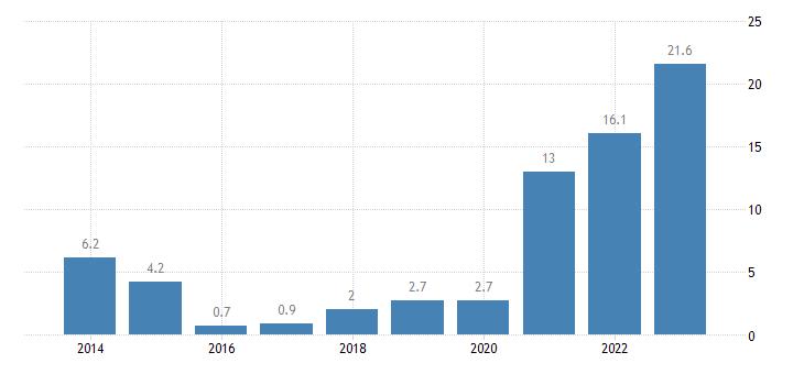 portugal nominal unit labour cost eurostat data