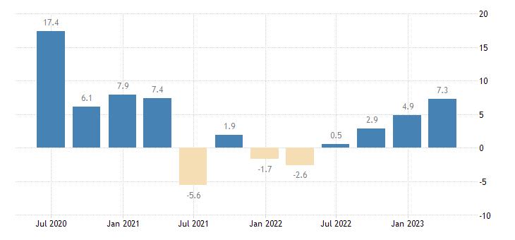 portugal nominal unit labour cost nulc eurostat data