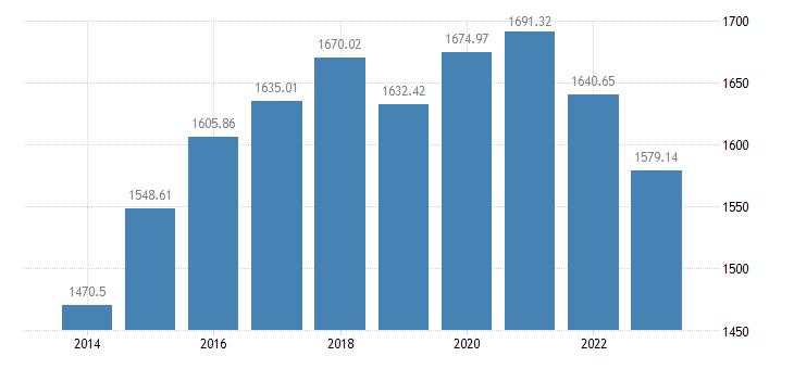 portugal number of bovine animals eurostat data