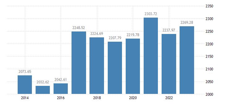 portugal number of sheep eurostat data