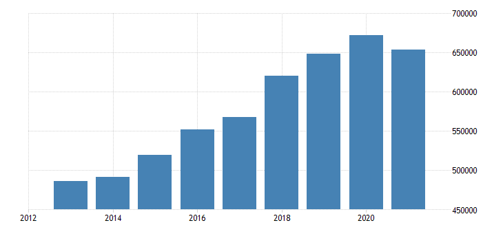 portugal number of touristic bedplaces eurostat data