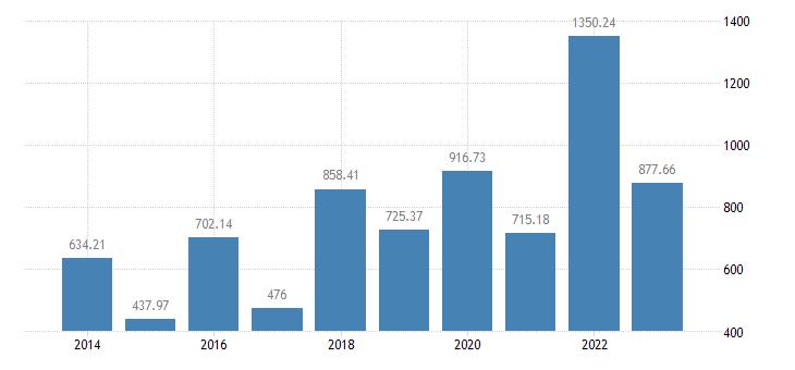 portugal olives for oil eurostat data