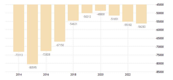 portugal other investment general gov eurostat data