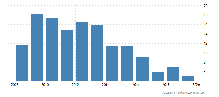 portugal outstanding international public debt securities to gdp percent wb data