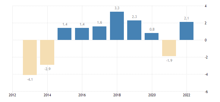 portugal overall employment growth eurostat data