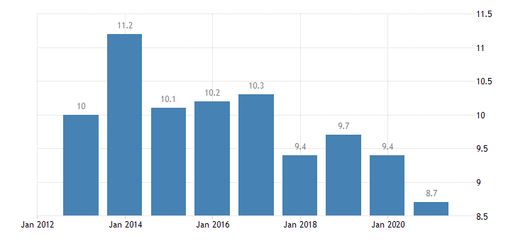 portugal overcrowding rate females eurostat data