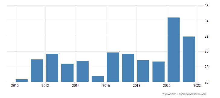 portugal part time employment total percent of total employment wb data