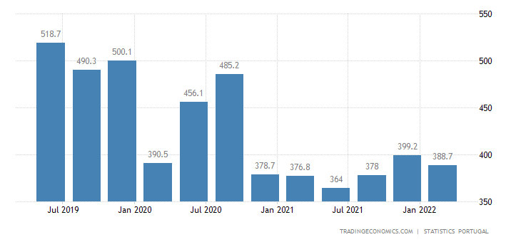 Portugal Part Time Employment