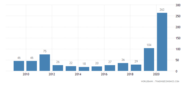 portugal patent applications nonresidents wb data